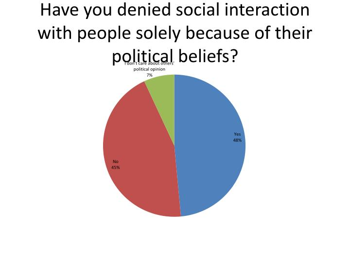 Have you denied social interaction with people solely because of their political beliefs?