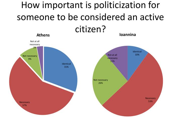 How important is politicization for someone to be considered an active citizen?
