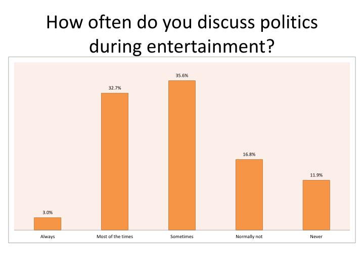 How often do you discuss politics during entertainment?