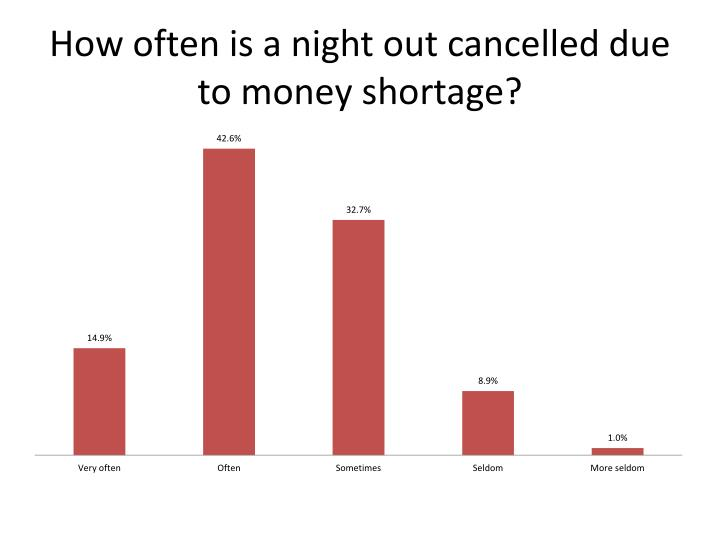 How often is a night out cancelled due to money shortage?