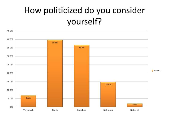 How politicized do you consider yourself