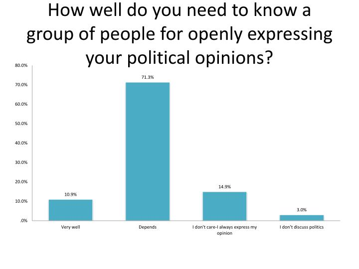 How well do you need to know a group of people for openly expressing your political opinions?