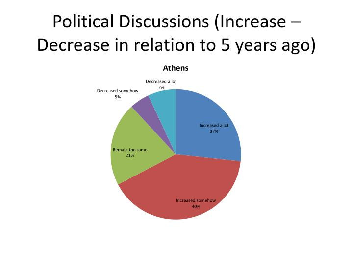 Political Discussions (Increase – Decrease in relation to 5 years ago)