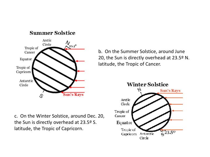b.  On the Summer Solstice, around June 20, the Sun is directly overhead at 23.5