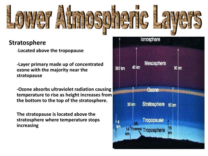 Lower Atmospheric Layers