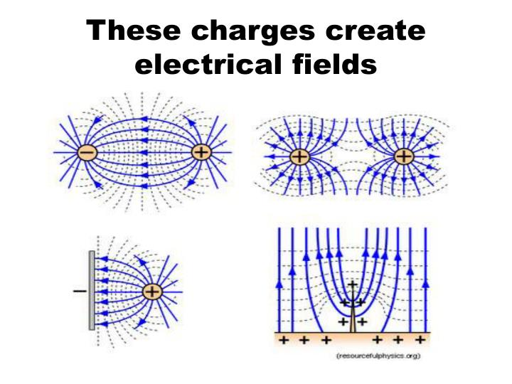 These charges create electrical fields