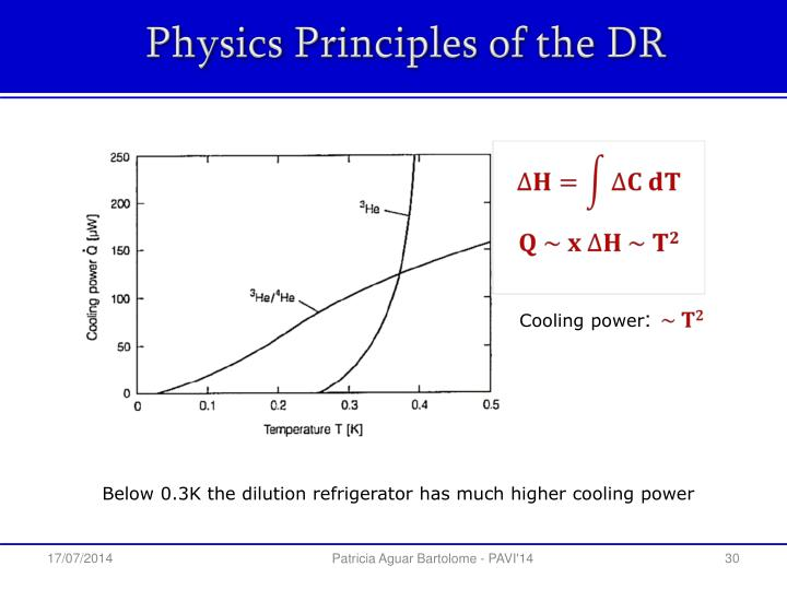 Physics Principles of the DR