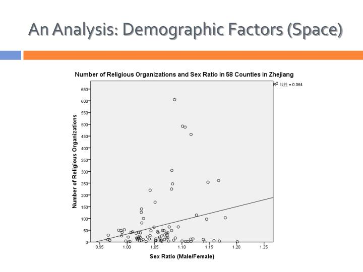 An Analysis: Demographic Factors (Space)