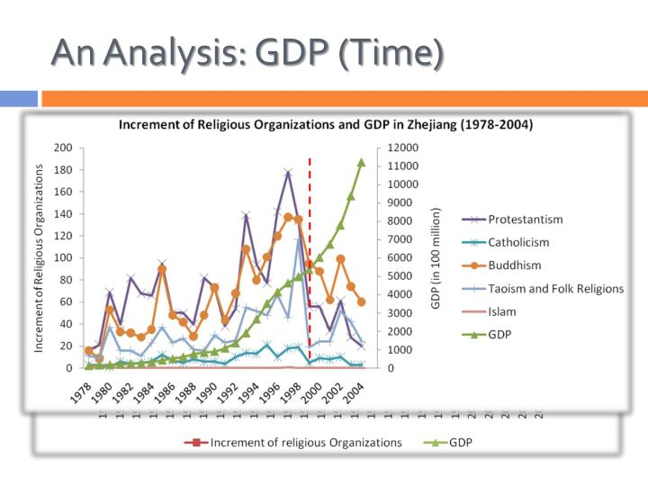 An Analysis: GDP (Time)
