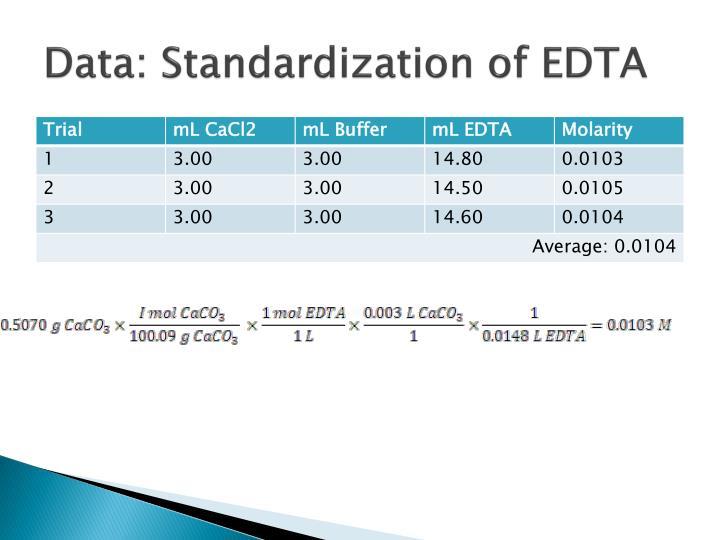 Data: Standardization of EDTA