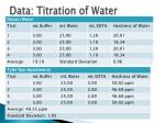 data titration of water