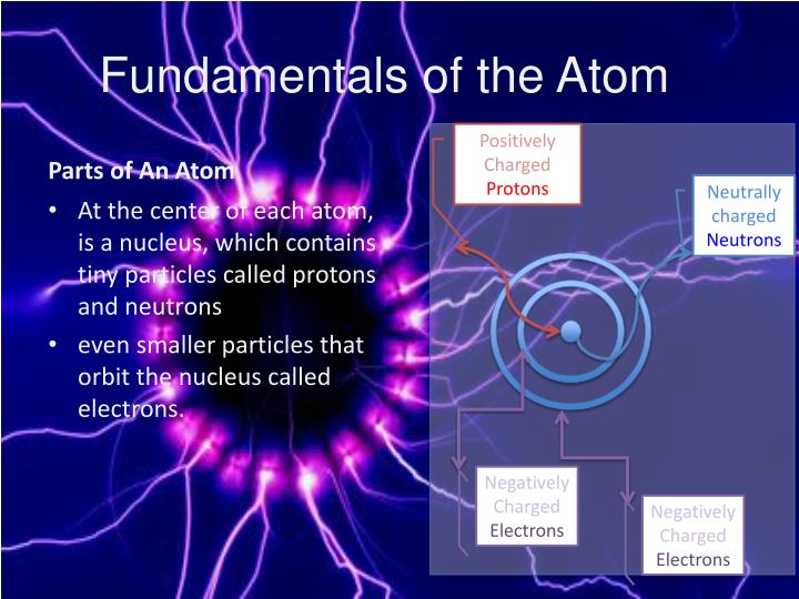 Fundamentals of the Atom