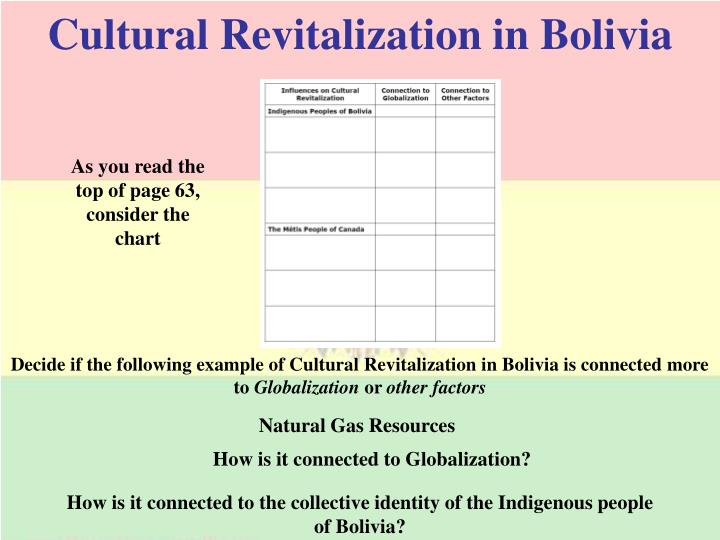 Cultural Revitalization in Bolivia