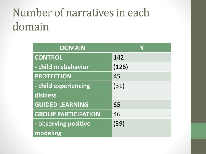 Number of narratives in each domain