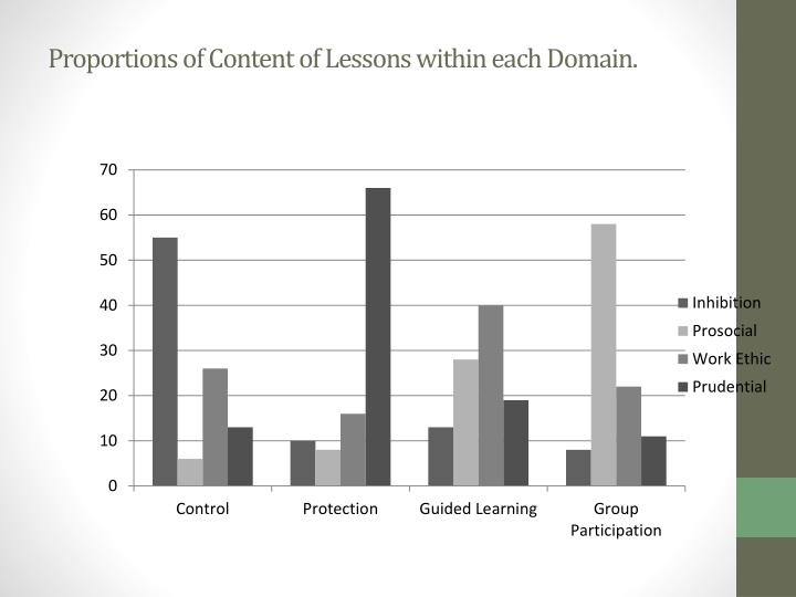 Proportions of Content of Lessons within each Domain.