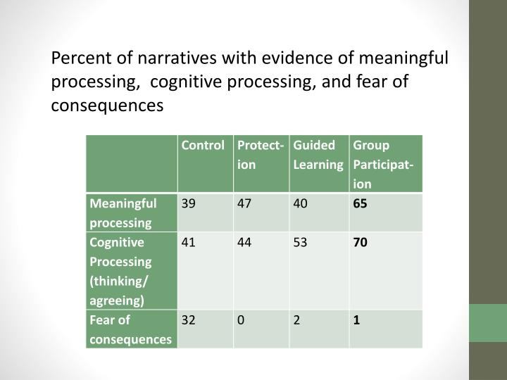 Percent of narratives with evidence of meaningful