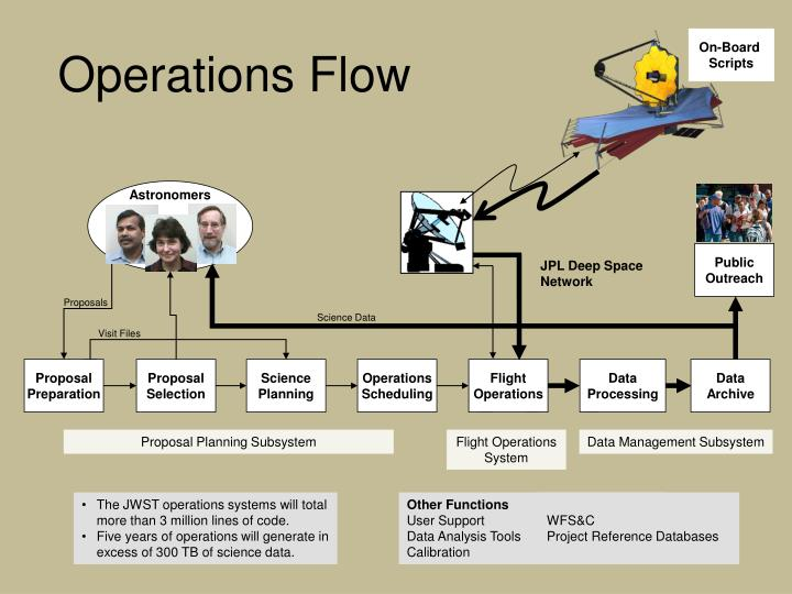 Operations flow