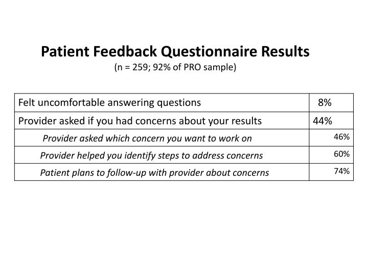 Patient Feedback Questionnaire Results