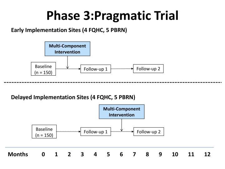 Phase 3:Pragmatic Trial