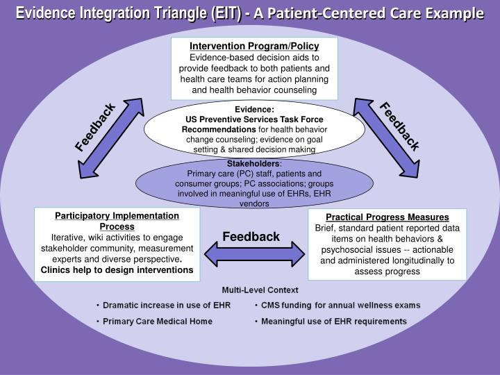 Evidence Integration Triangle (EIT) -