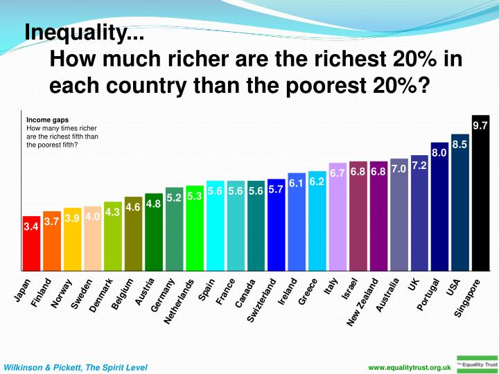 www.equalitytrust.org.uk