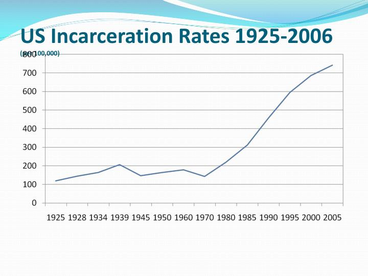 US Incarceration Rates 1925-2006