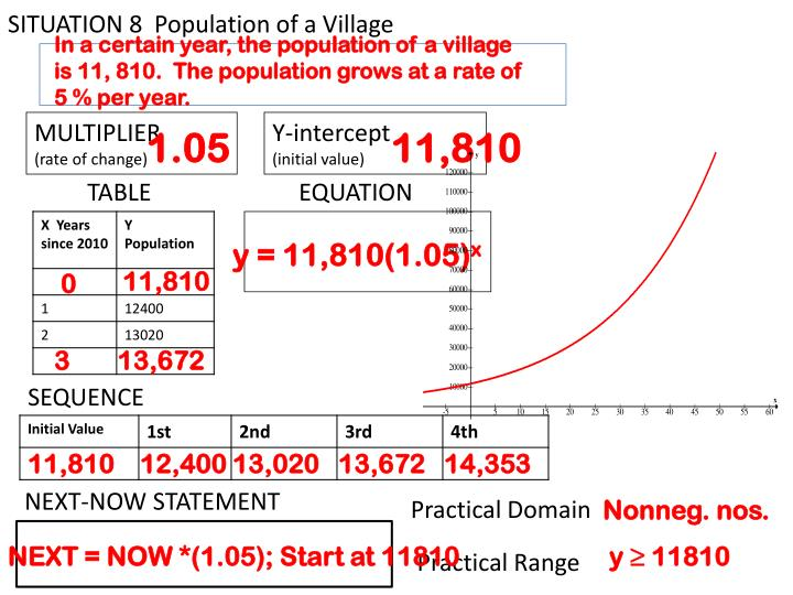 SITUATION 8  Population of a Village