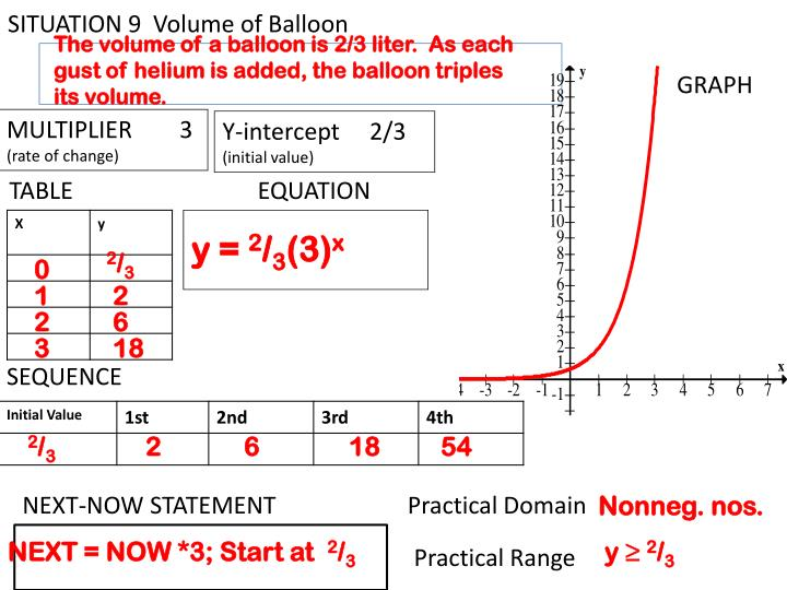 SITUATION 9  Volume of Balloon
