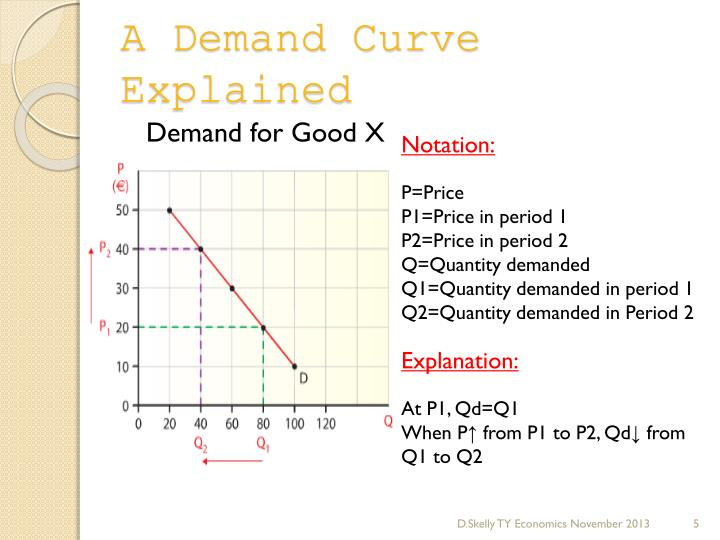 A Demand Curve Explained