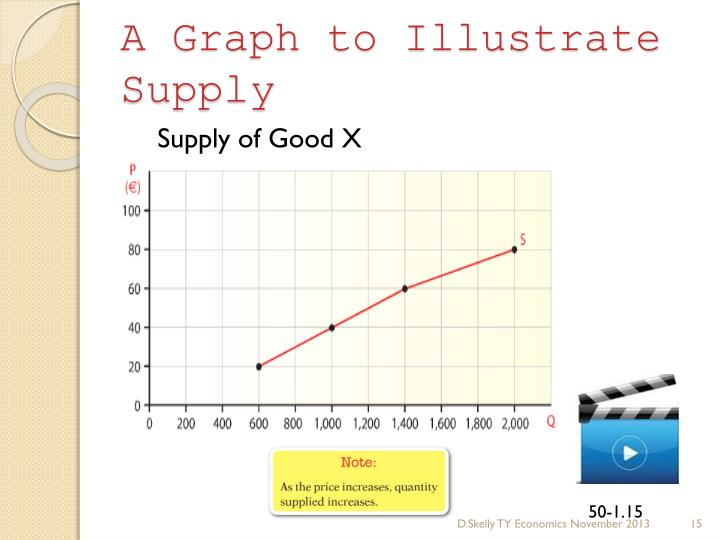 A Graph to Illustrate Supply
