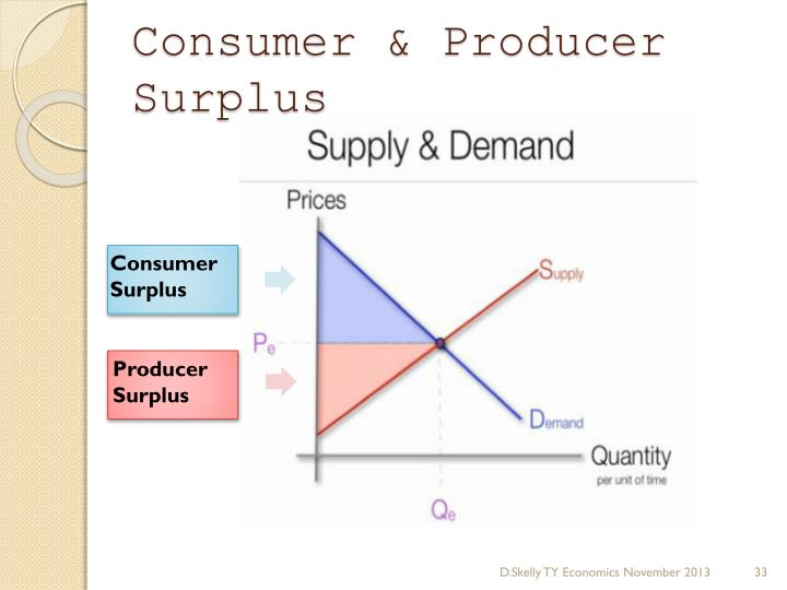 Consumer & Producer Surplus
