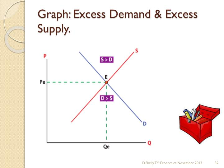 Graph: Excess Demand & Excess Supply.