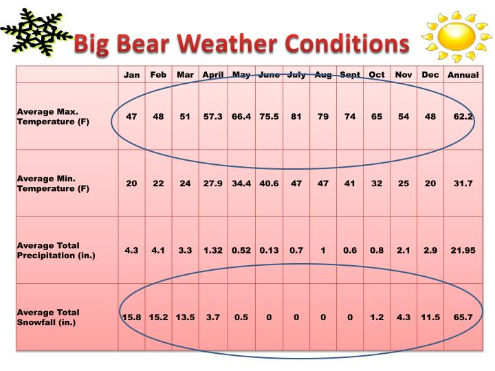 Big Bear Weather Conditions