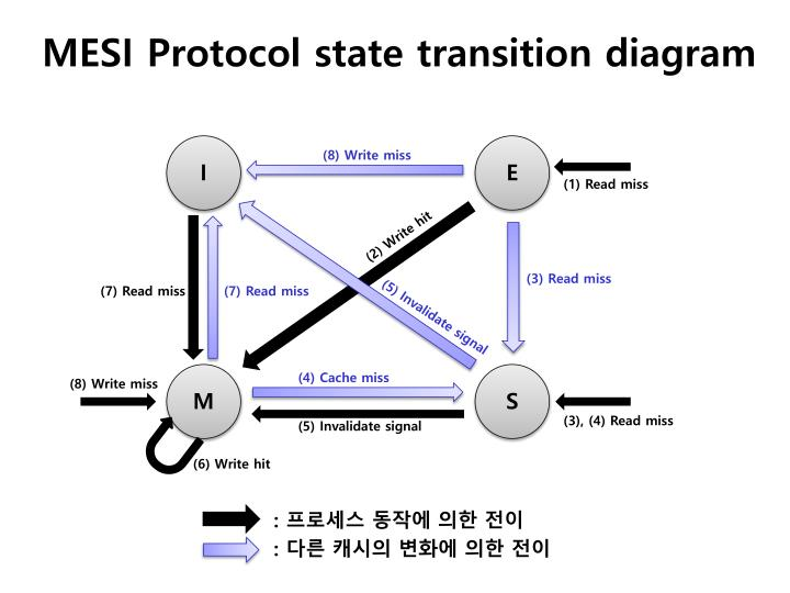 MESI Protocol state transition diagram