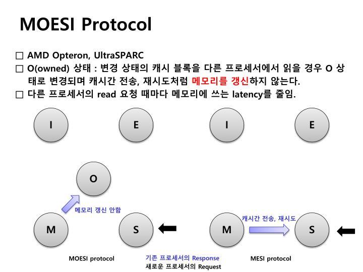 MOESI Protocol