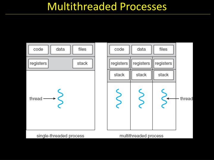 Multithreaded Processes