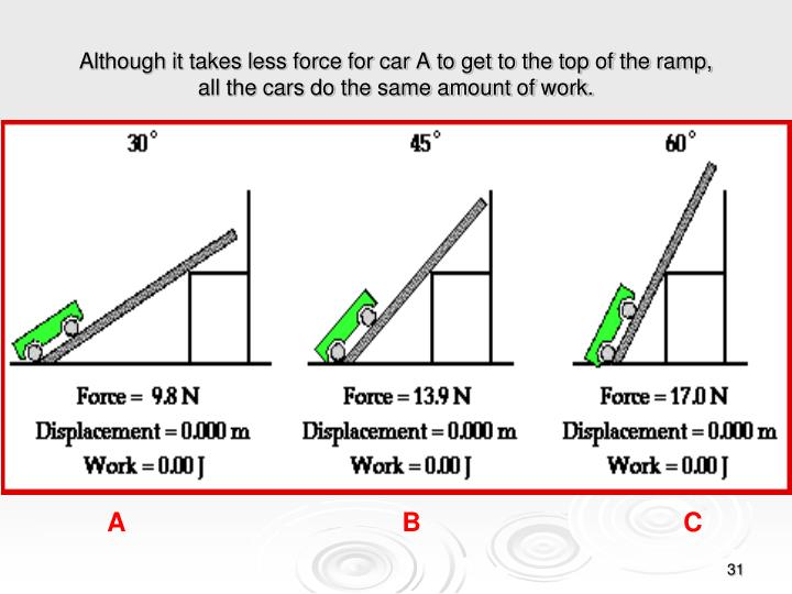 Although it takes less force for car A to get to the top of the ramp,
