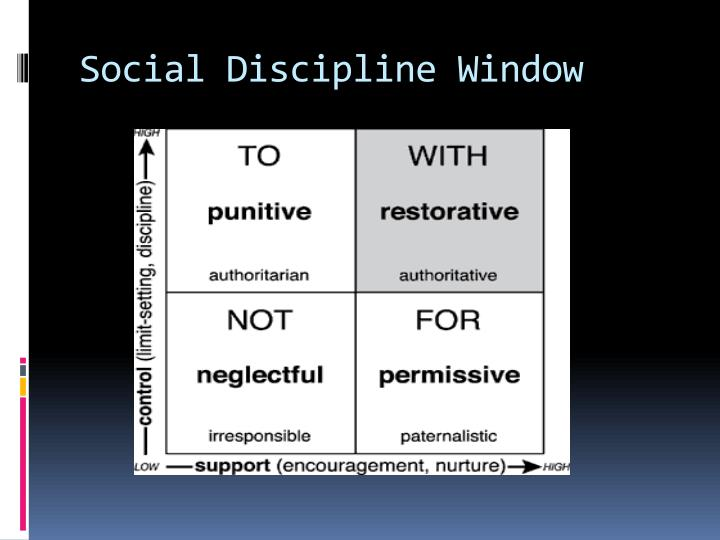 Social Discipline Window