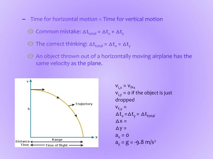 Time for horizontal motion = Time for vertical motion