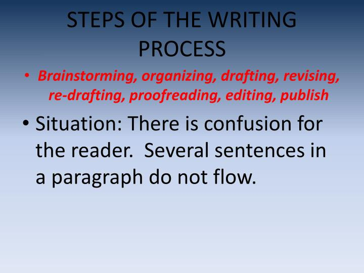 STEPS OF THE WRITING PROCESS