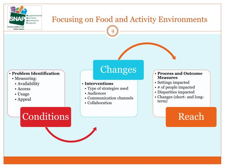 Focusing on Food and Activity Environments