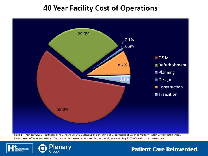 40 Year Facility Cost of
