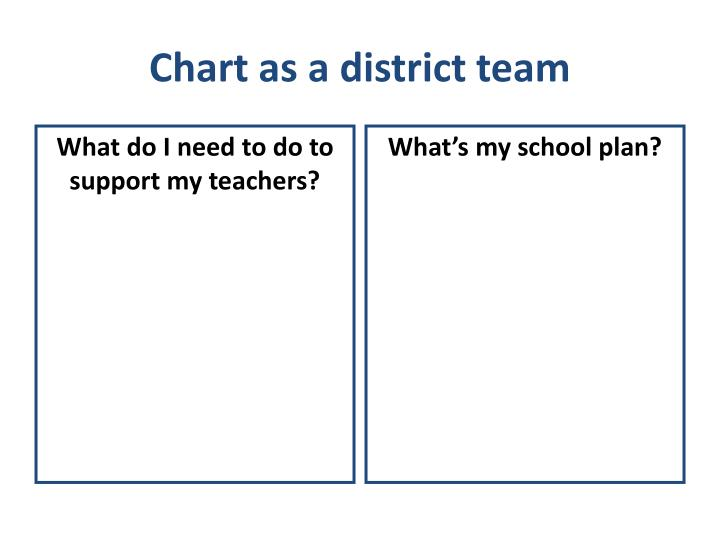 Chart as a district team