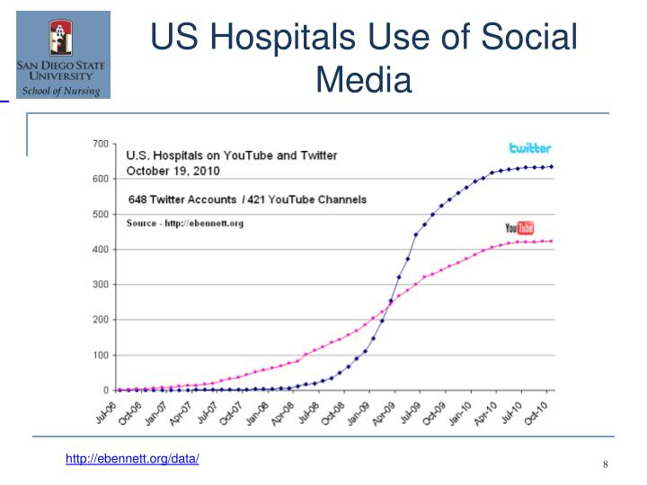 YouTube Vs. Twitter Hospital Accounts: