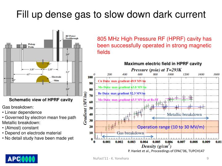 Fill up dense gas to slow down dark current