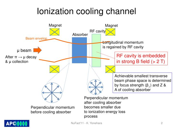 Ionization cooling channel