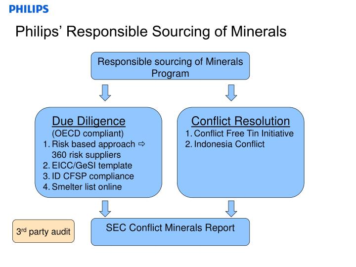 Philips' Responsible Sourcing of Minerals