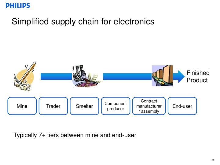 Simplified supply chain for electronics