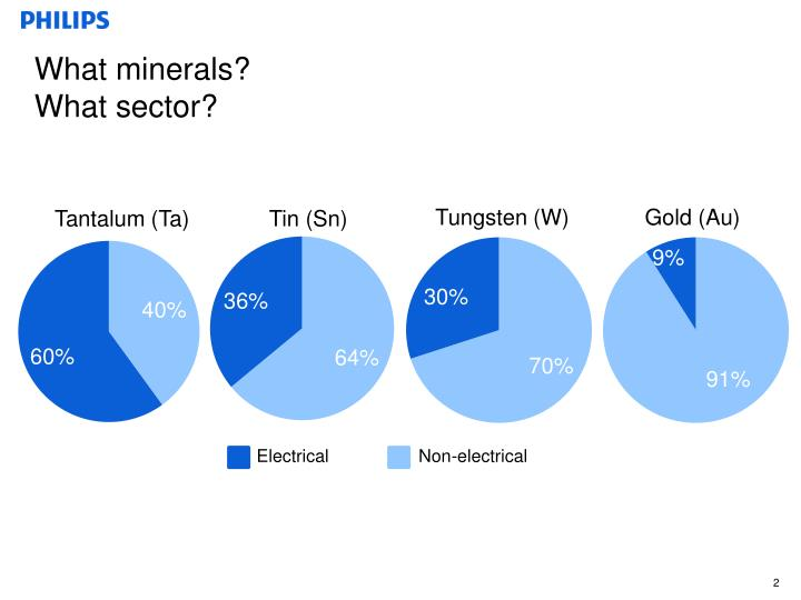 What minerals what sector