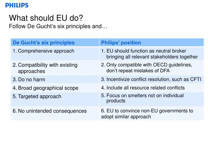 What should EU do?
